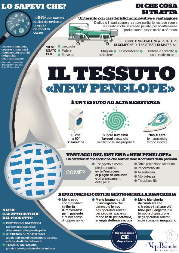 Infografica realizzata per Velebianche