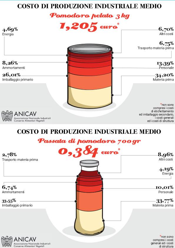 Infografica costi produzione aziendale