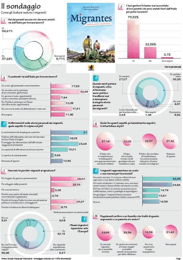 Infografica aziendale con sondaggio