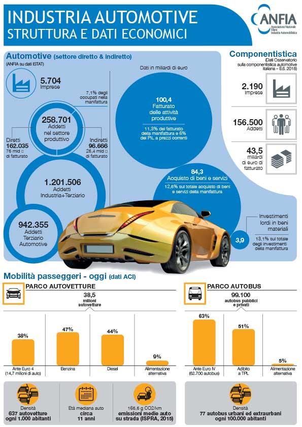 infografica aziendale automotive