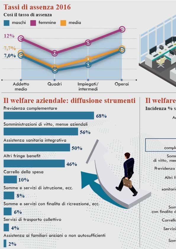 Infografica anziendale - 2