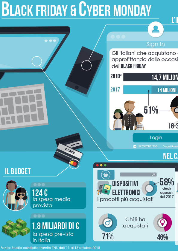 Infografica realizzata sul black friday