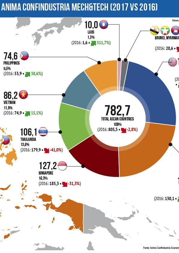 Infografica aziendale realizzata con grafici, stime e statistiche