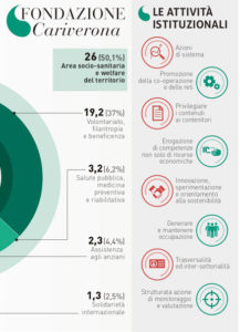 Infografica realizzata per Cariverona
