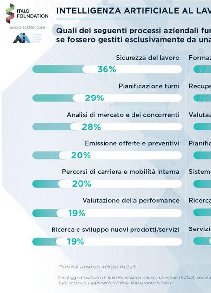 Infografica realizzata per Italo Foundation