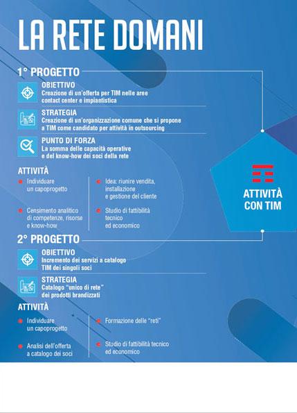 Infografica realizzata per Studio Impresa