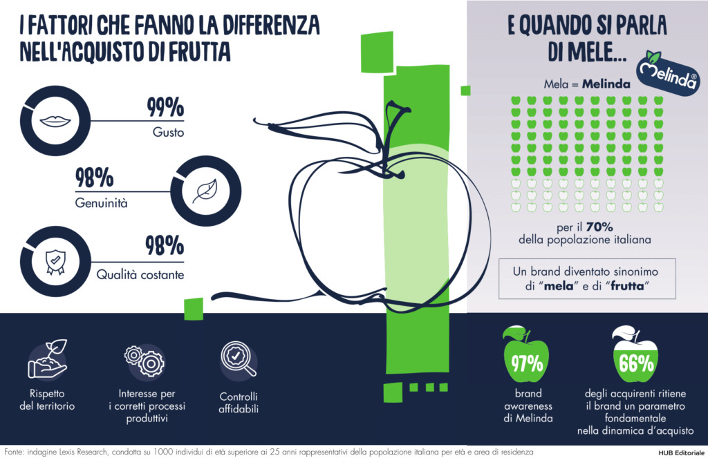 Melinda Infografica