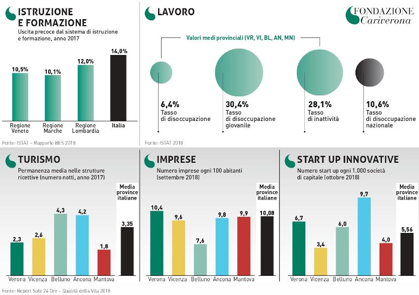 Fondazione Cariverona - 2 - infografica