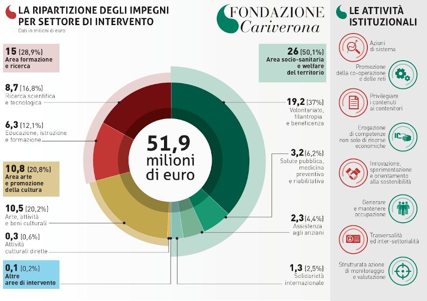 Fondazione Cariverona - Ripartizione impegni settore