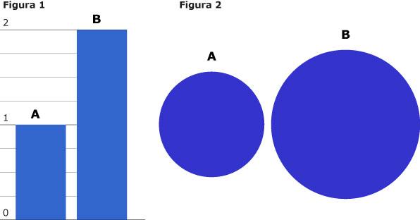 istogrammi vs. bolle aria