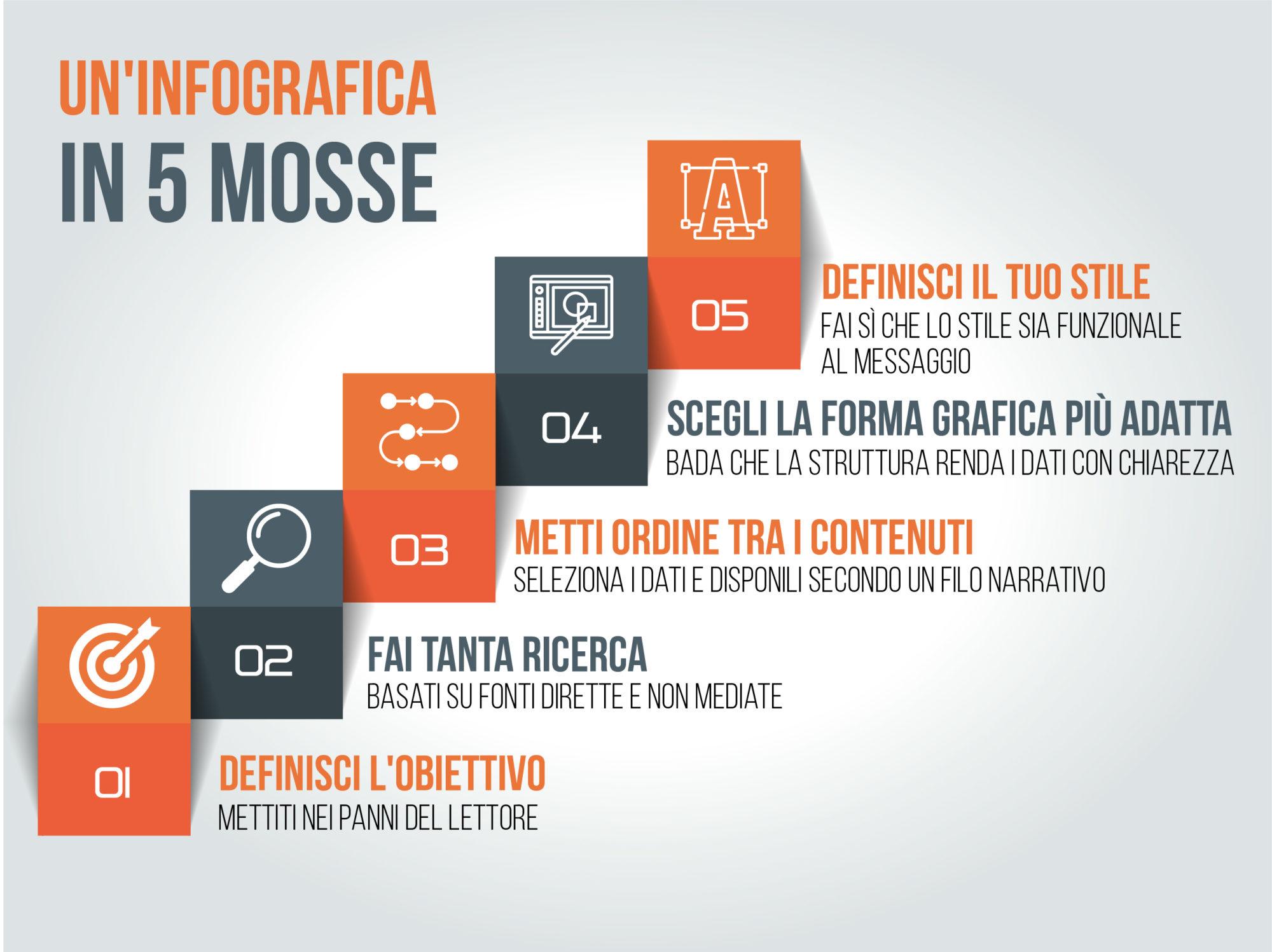 Come creare un'infografica in 5 passi