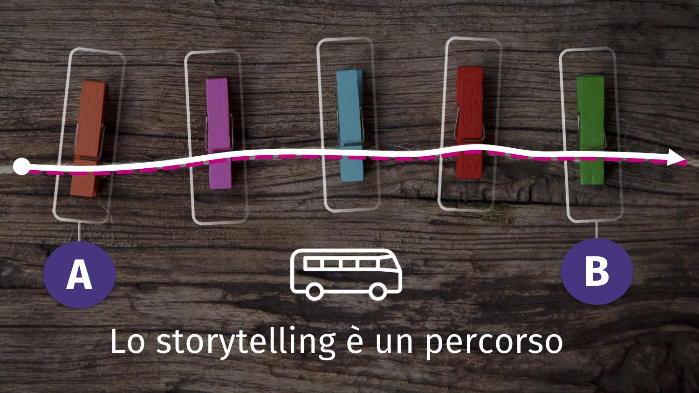 Power point storytelling